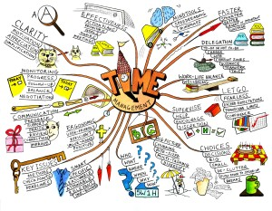 Ornate Mind Map